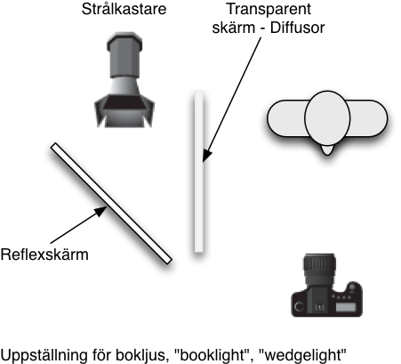 "Hur man skapar bokljus - ""booklight"", ""wedgelight"""