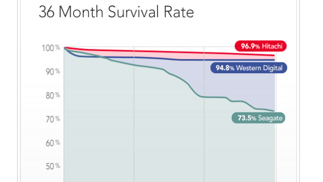 diagram 36 month survival rate